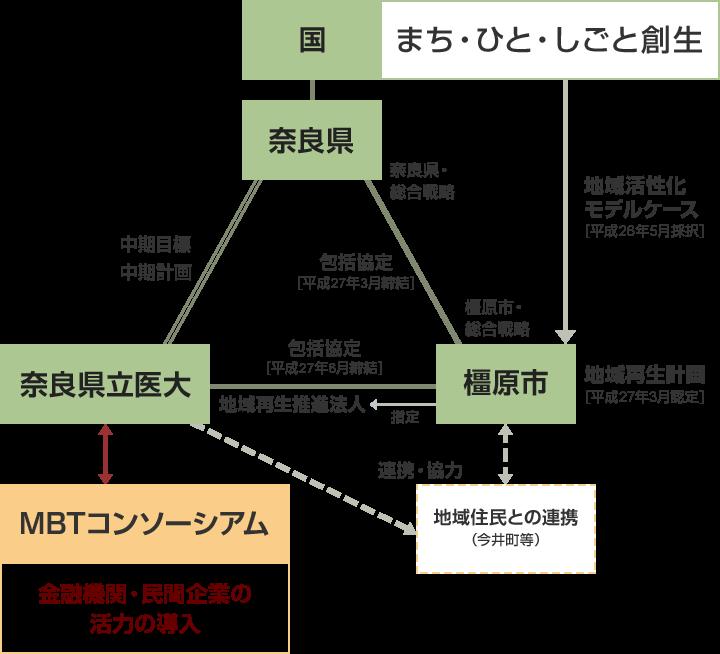 MBTコンソーシアムと国・県・市・大学との関係図