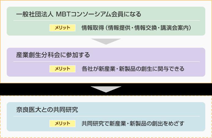 MBTコンソーシアム会員のメリット図